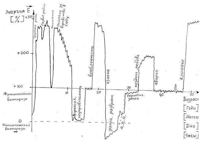 Графическая схема линии жизни человека